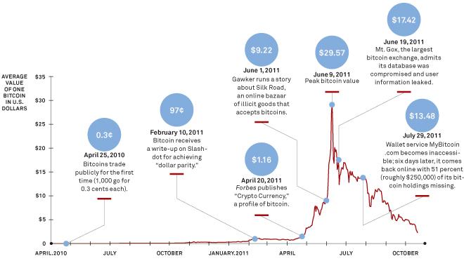 Bitcoingraph2011