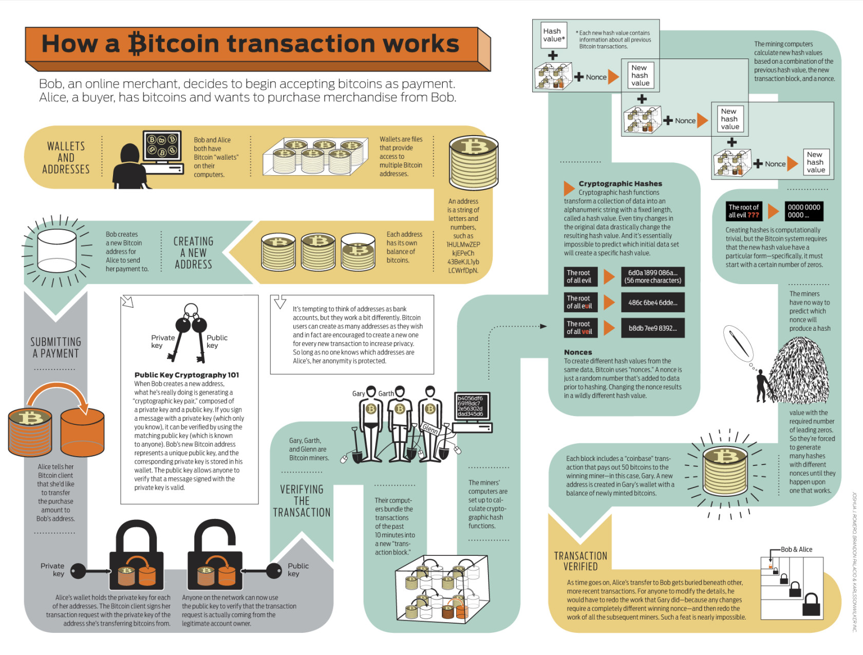 bitcoin Process